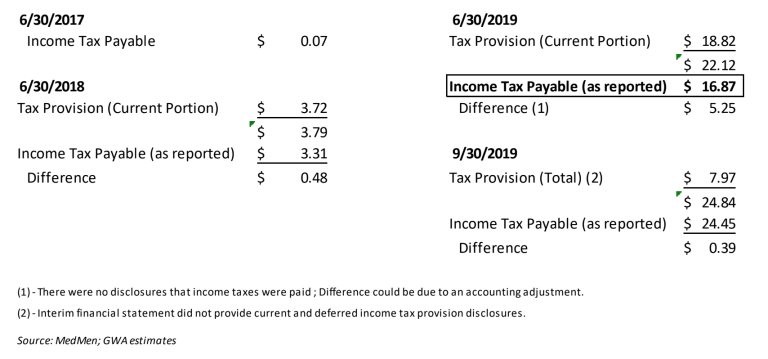Table 5: Reconciliation of MedMen's Income Tax Liability ($millions)